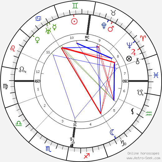 Charles Mackintosh birth chart, Charles Mackintosh astro natal horoscope, astrology
