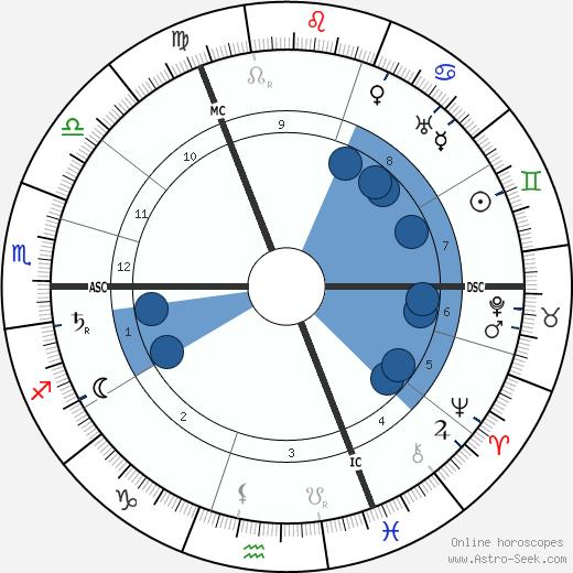Herman Kooij wikipedia, horoscope, astrology, instagram