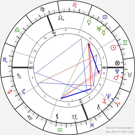 Herman Kooij день рождения гороскоп, Herman Kooij Натальная карта онлайн