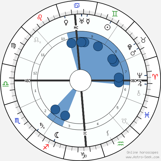 James Connolly wikipedia, horoscope, astrology, instagram