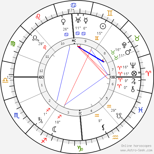 James Connolly birth chart, biography, wikipedia 2020, 2021