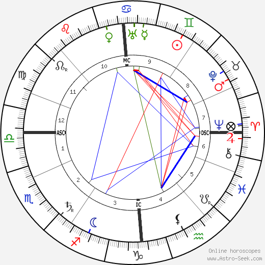 James Connolly birth chart, James Connolly astro natal horoscope, astrology