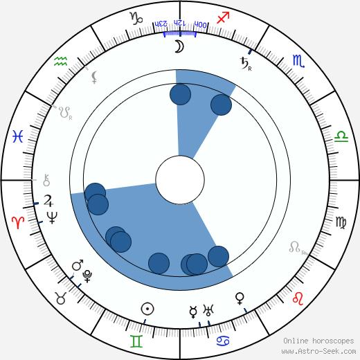 Robert Falcon Scott wikipedia, horoscope, astrology, instagram