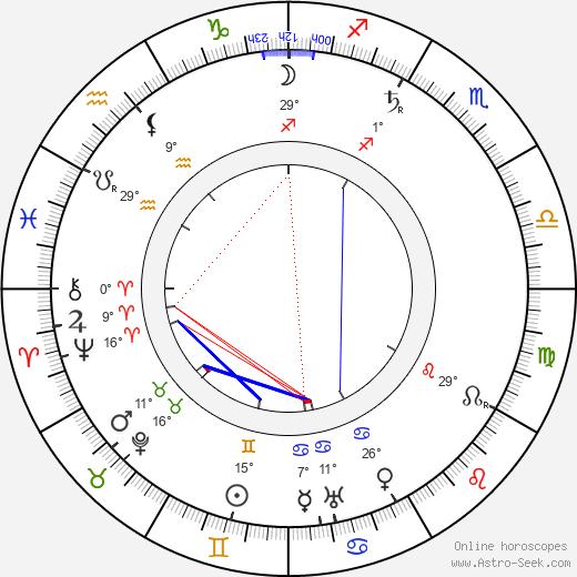 Robert Falcon Scott birth chart, biography, wikipedia 2019, 2020