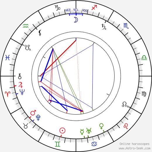 Robert Falcon Scott astro natal birth chart, Robert Falcon Scott horoscope, astrology