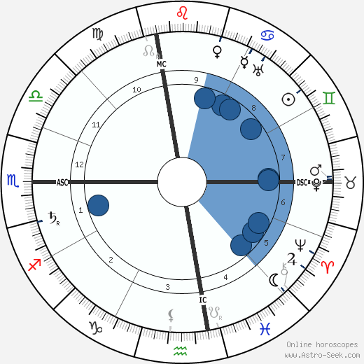 Wallace Clement Sabine wikipedia, horoscope, astrology, instagram