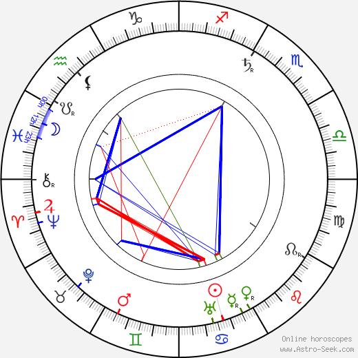 Александр Промио Alexandre Promio день рождения гороскоп, Alexandre Promio Натальная карта онлайн