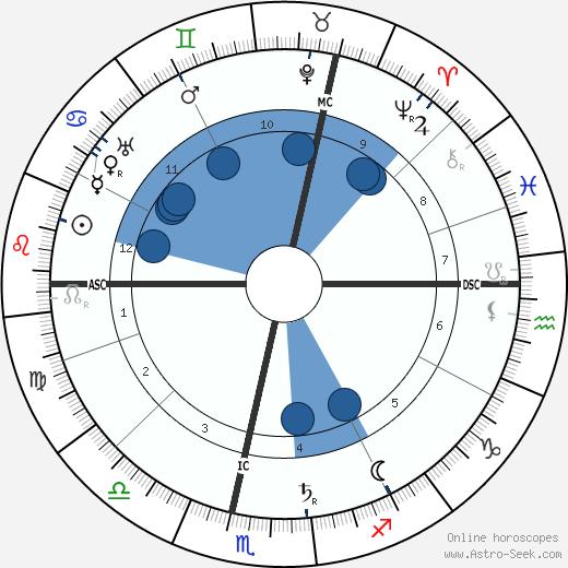 Alfred Weber wikipedia, horoscope, astrology, instagram