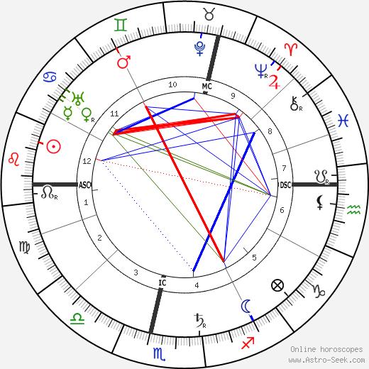 Альфред Вебер Alfred Weber день рождения гороскоп, Alfred Weber Натальная карта онлайн