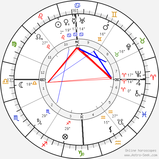 Edouard Victor Adam Jr birth chart, biography, wikipedia 2019, 2020