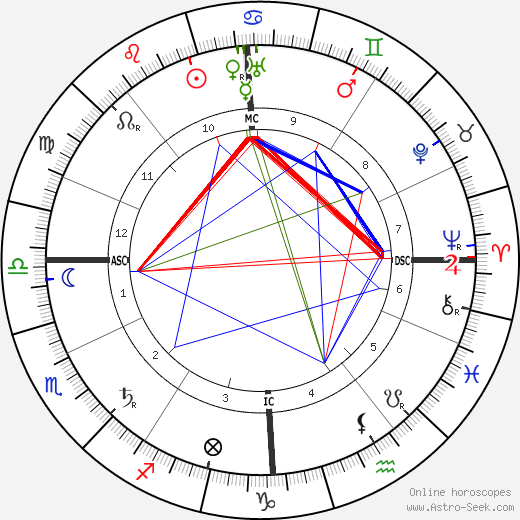 Edouard Victor Adam Jr astro natal birth chart, Edouard Victor Adam Jr horoscope, astrology