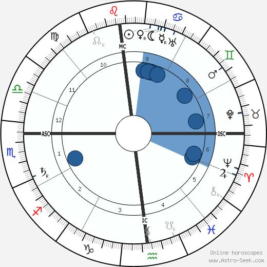 Francesco Nitti wikipedia, horoscope, astrology, instagram