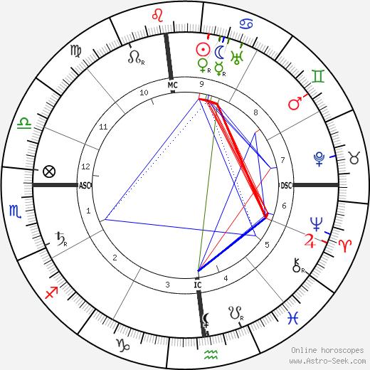 Франческо Саверио Нитти Francesco Nitti день рождения гороскоп, Francesco Nitti Натальная карта онлайн