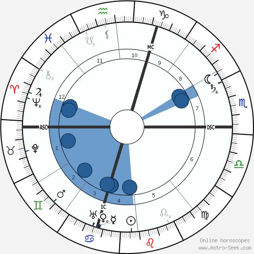 Giuseppe Pellizza da Volpedo wikipedia, horoscope, astrology, instagram