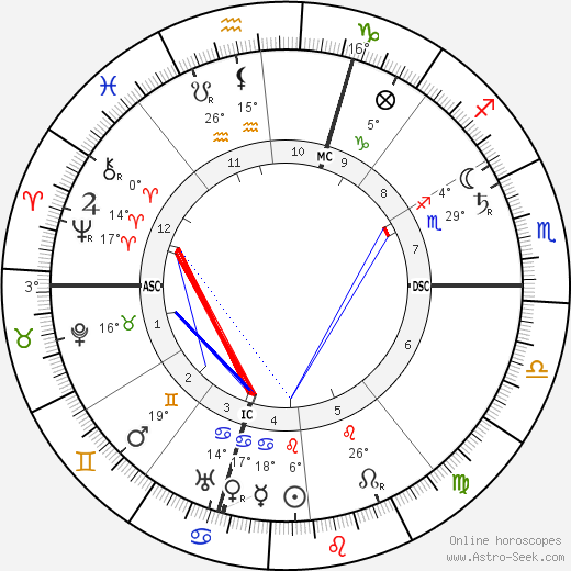 Giuseppe Pellizza da Volpedo birth chart, biography, wikipedia 2019, 2020