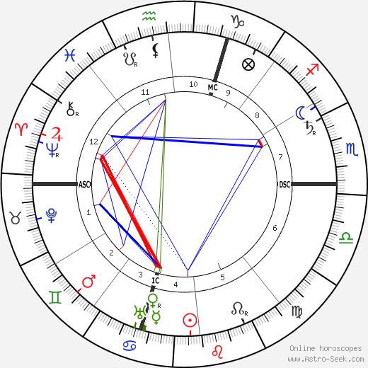 Giuseppe Pellizza da Volpedo tema natale, oroscopo, Giuseppe Pellizza da Volpedo oroscopi gratuiti, astrologia