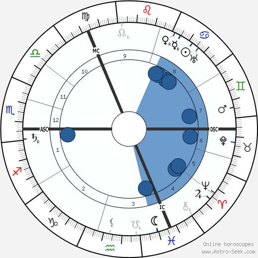 Gustav Noske wikipedia, horoscope, astrology, instagram