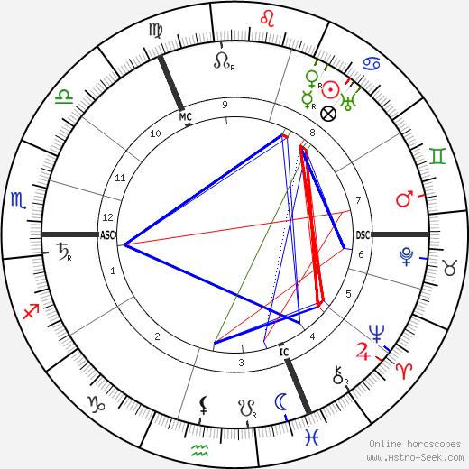 Густав Носке Gustav Noske день рождения гороскоп, Gustav Noske Натальная карта онлайн