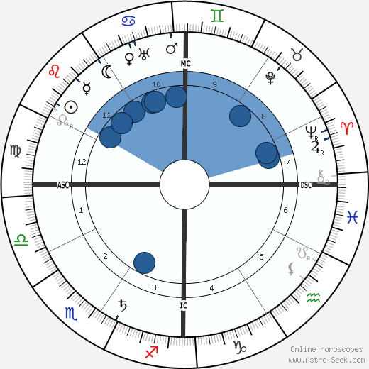 Bernard MacFadden wikipedia, horoscope, astrology, instagram