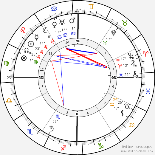 Bernard MacFadden birth chart, biography, wikipedia 2019, 2020