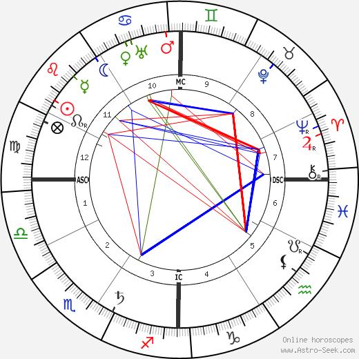Bernard MacFadden tema natale, oroscopo, Bernard MacFadden oroscopi gratuiti, astrologia
