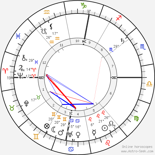 Camillo Olivetti birth chart, biography, wikipedia 2020, 2021