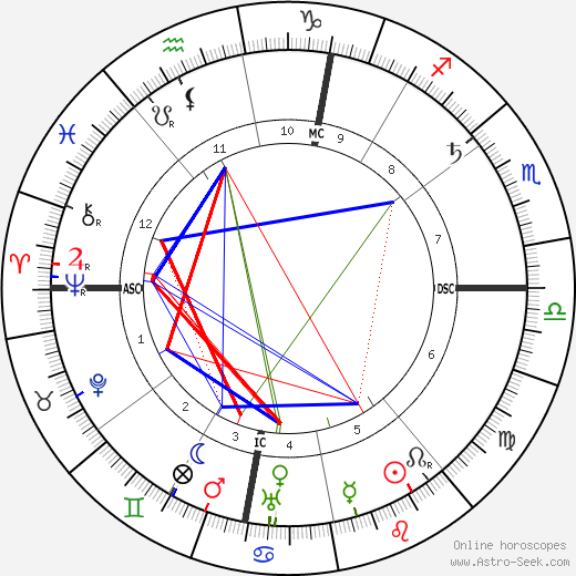 Camillo Olivetti birth chart, Camillo Olivetti astro natal horoscope, astrology