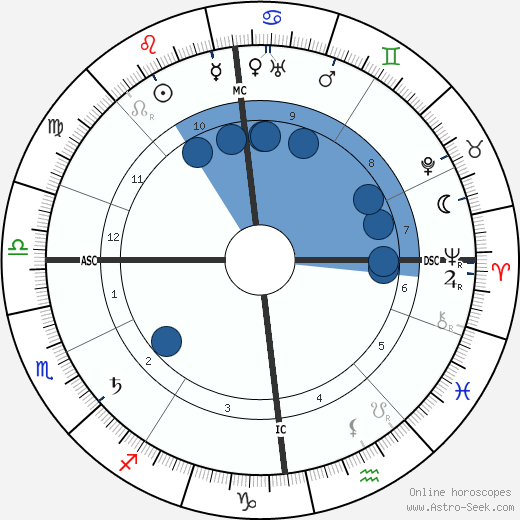 Hugo Eckener wikipedia, horoscope, astrology, instagram