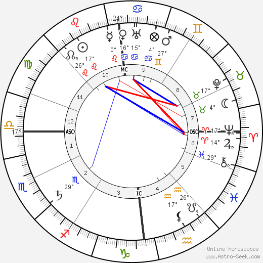Hugo Eckener birth chart, biography, wikipedia 2019, 2020