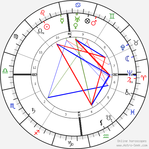 Hugo Eckener birth chart, Hugo Eckener astro natal horoscope, astrology
