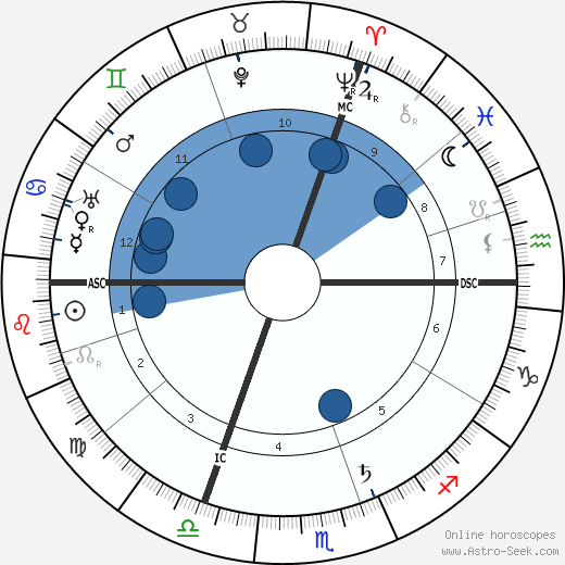 Paul Claudel wikipedia, horoscope, astrology, instagram