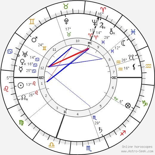 Paul Claudel birth chart, biography, wikipedia 2019, 2020