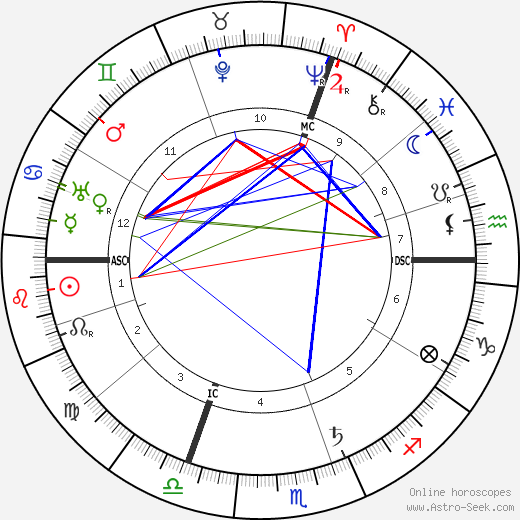Paul Claudel astro natal birth chart, Paul Claudel horoscope, astrology