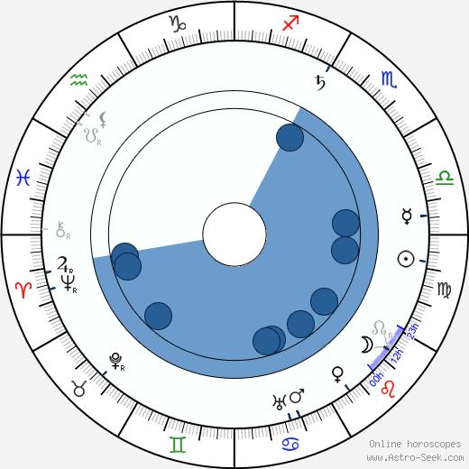 Anna Breznay wikipedia, horoscope, astrology, instagram