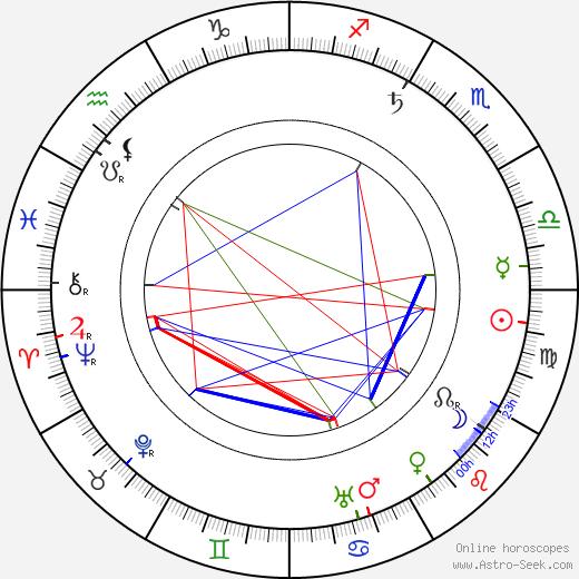Anna Breznay astro natal birth chart, Anna Breznay horoscope, astrology