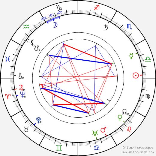 Ярослав Квапил Jaroslav Kvapil день рождения гороскоп, Jaroslav Kvapil Натальная карта онлайн