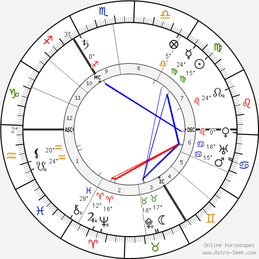 Margo Scharten-Antink birth chart, biography, wikipedia 2016, 2017