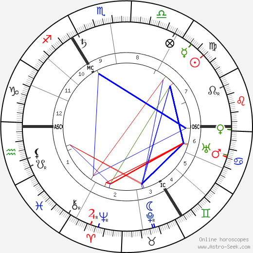 Margo Scharten-Antink horoscope, astrology, astro natal chart