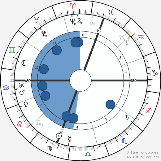 Mary Austin Birth Chart Horoscope, Date of Birth, Astro