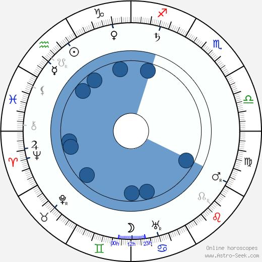 Charles Lane wikipedia, horoscope, astrology, instagram