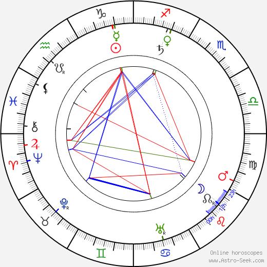 Ema Pechová tema natale, oroscopo, Ema Pechová oroscopi gratuiti, astrologia