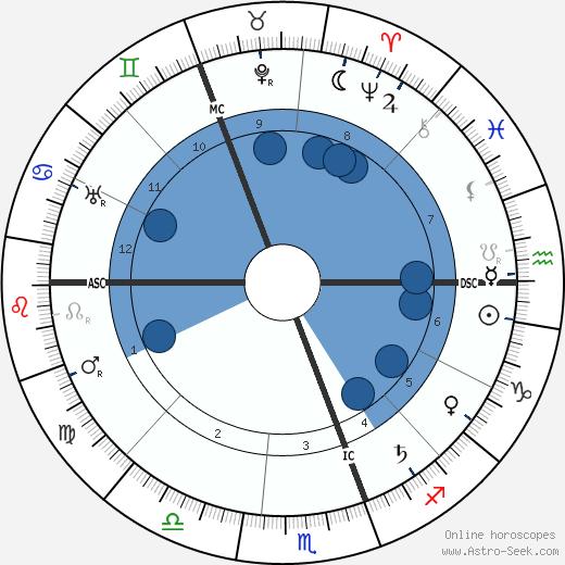 F. M. Alexander wikipedia, horoscope, astrology, instagram