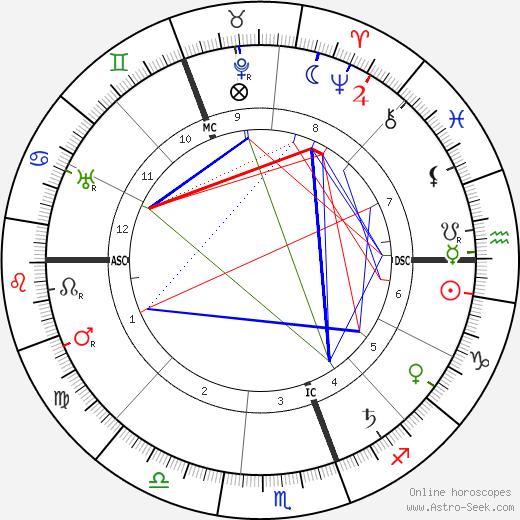 F. M. Alexander tema natale, oroscopo, F. M. Alexander oroscopi gratuiti, astrologia
