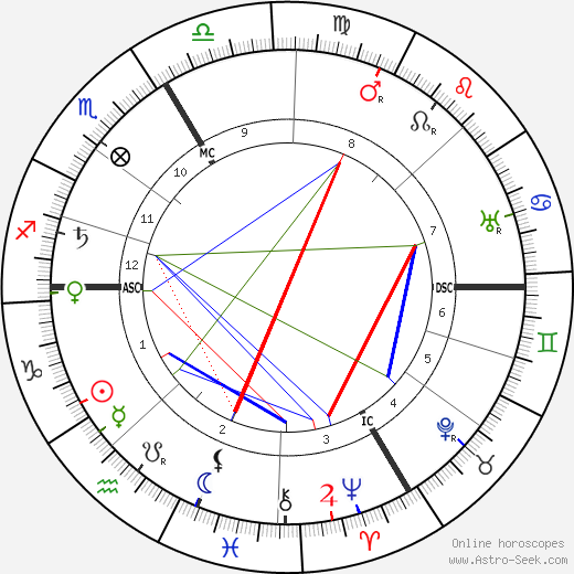 Felix Le Dantec tema natale, oroscopo, Felix Le Dantec oroscopi gratuiti, astrologia