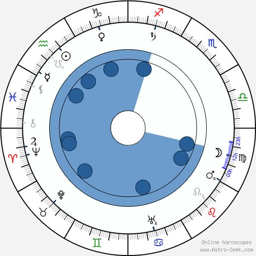 Giacomo Mattè-Trucco wikipedia, horoscope, astrology, instagram