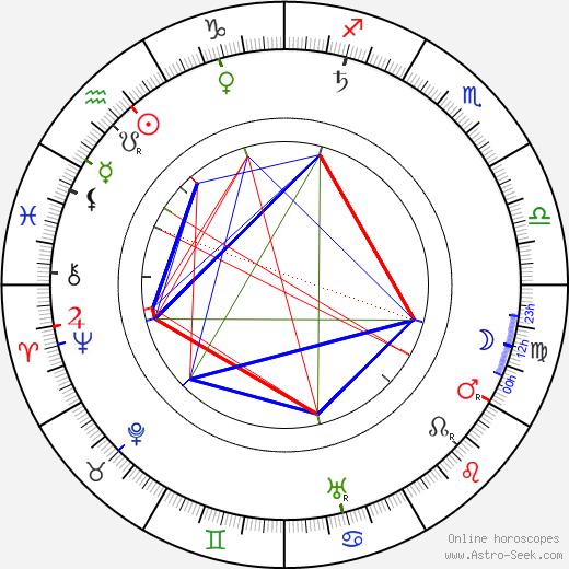 Giacomo Mattè-Trucco tema natale, oroscopo, Giacomo Mattè-Trucco oroscopi gratuiti, astrologia