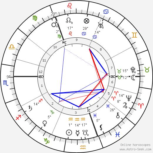 Grigori Rasputin birth chart, biography, wikipedia 2019, 2020