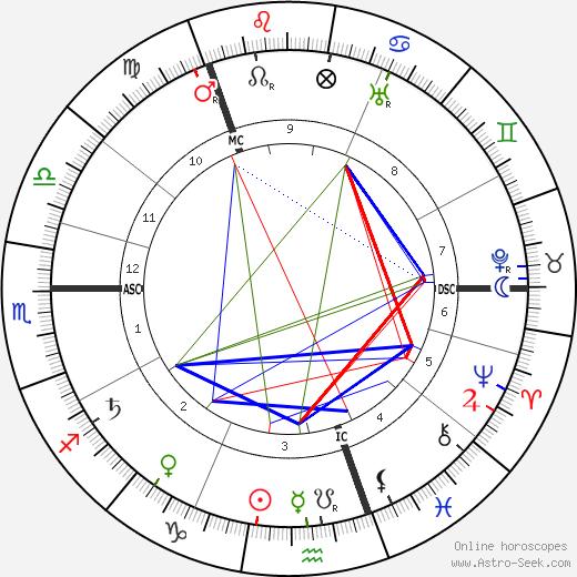 Grigori Rasputin astro natal birth chart, Grigori Rasputin horoscope, astrology