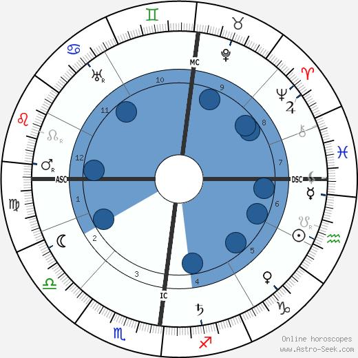 Henry Carton de Wiart wikipedia, horoscope, astrology, instagram