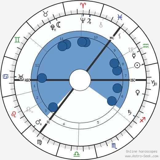 John Tweed wikipedia, horoscope, astrology, instagram